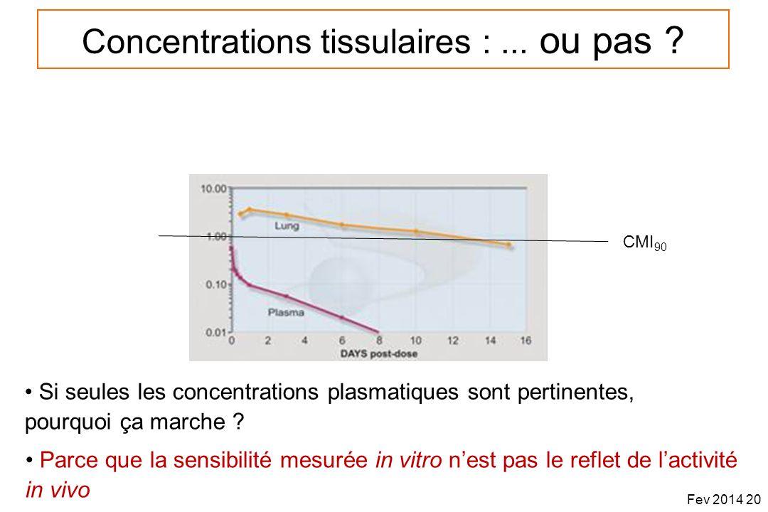 Concentrations tissulaires :... ou pas ? CMI 90 Si seules les concentrations plasmatiques sont pertinentes, pourquoi ça marche ? Parce que la sensibil