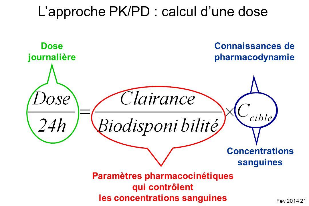 Connaissances de pharmacodynamie Paramètres pharmacocinétiques qui contrôlent les concentrations sanguines Dose journalière Lapproche PK/PD : calcul d