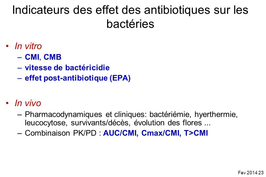 Indicateurs des effet des antibiotiques sur les bactéries In vitro –CMI, CMB –vitesse de bactéricidie –effet post-antibiotique (EPA) In vivo –Pharmaco