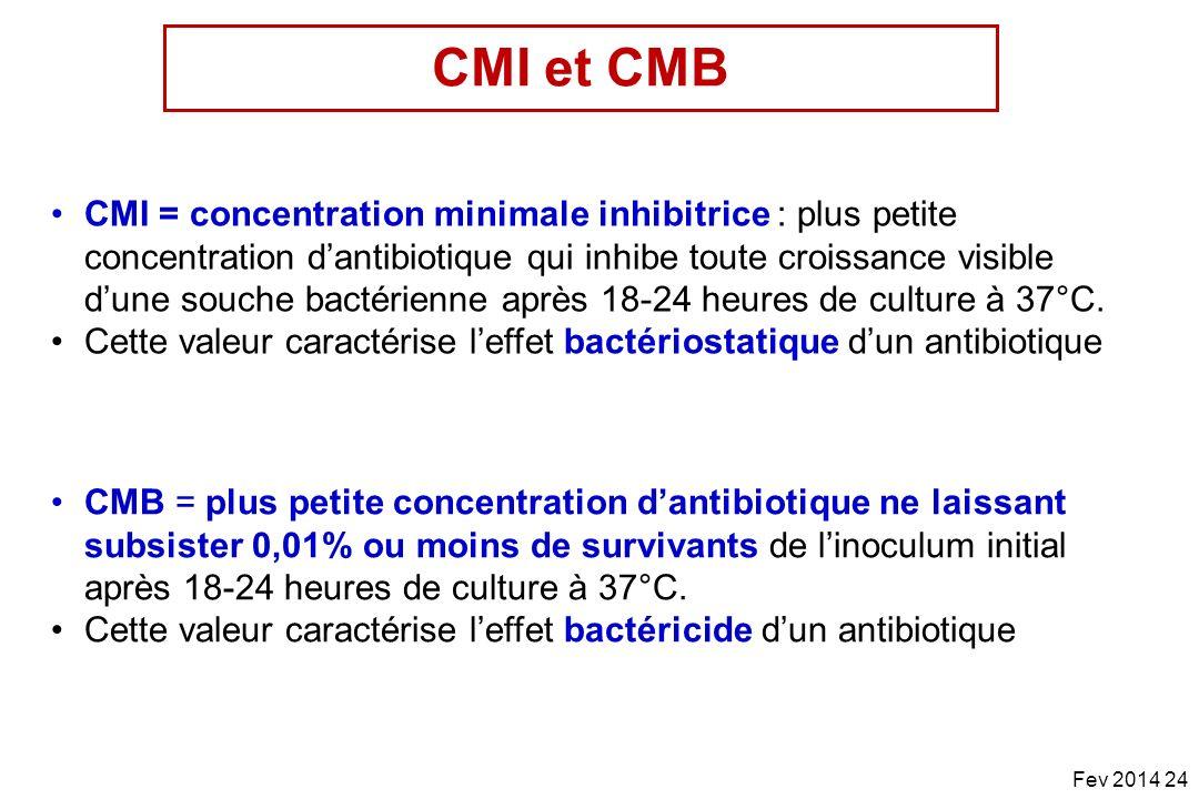 CMI = concentration minimale inhibitrice : plus petite concentration dantibiotique qui inhibe toute croissance visible dune souche bactérienne après 1
