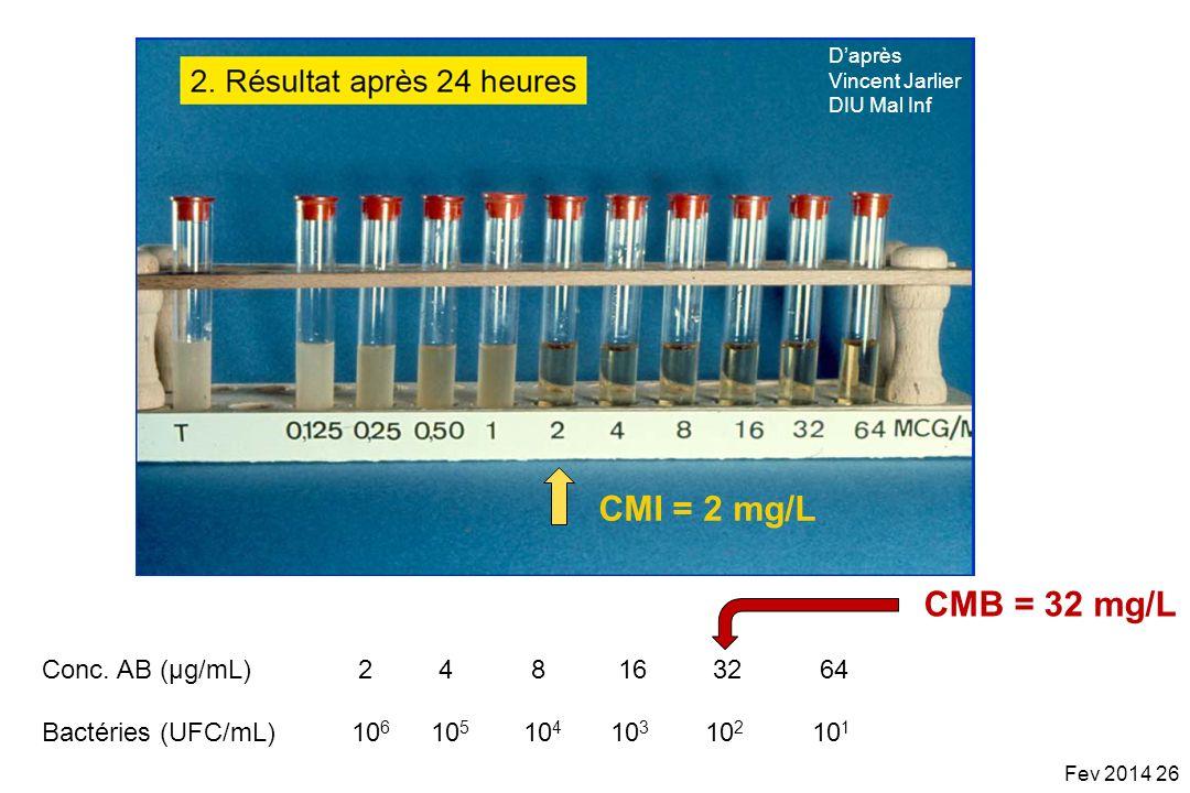 Daprès Vincent Jarlier DIU Mal Inf CMI = 2 mg/L Bactéries (UFC/mL)10 6 2 10 5 4 10 4 8 10 3 16 10 2 32 10 1 64Conc. AB (µg/mL) Fev 2014 26 CMB = 32 mg