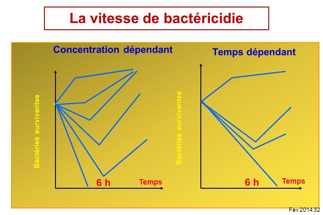 32 Bactéries survivantes Concentration dépendant Bactéries survivantes Temps dépendant Temps 6 h Temps 6 h Fev 2014 32 La vitesse de bactéricidie