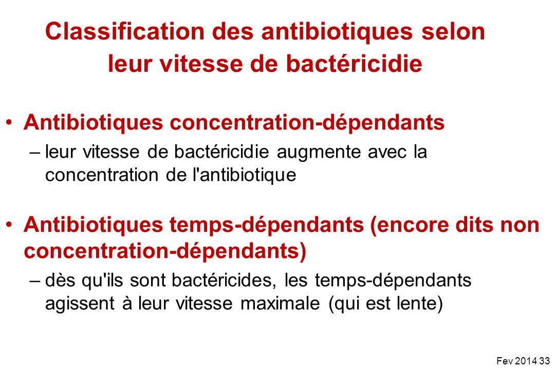 Antibiotiques concentration-dépendants –leur vitesse de bactéricidie augmente avec la concentration de l'antibiotique Antibiotiques temps-dépendants (