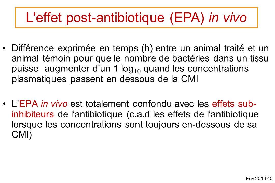 Différence exprimée en temps (h) entre un animal traité et un animal témoin pour que le nombre de bactéries dans un tissu puisse augmenter dun 1 log 1