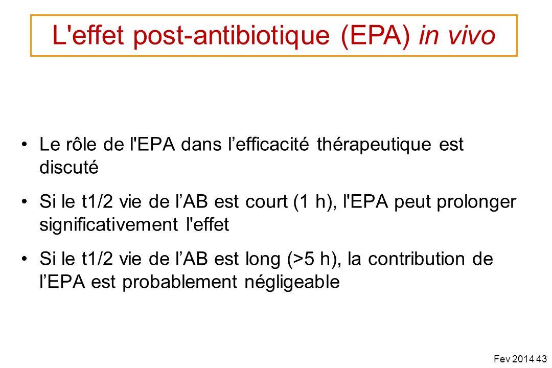 Le rôle de l'EPA dans lefficacité thérapeutique est discuté Si le t1/2 vie de lAB est court (1 h), l'EPA peut prolonger significativement l'effet Si l