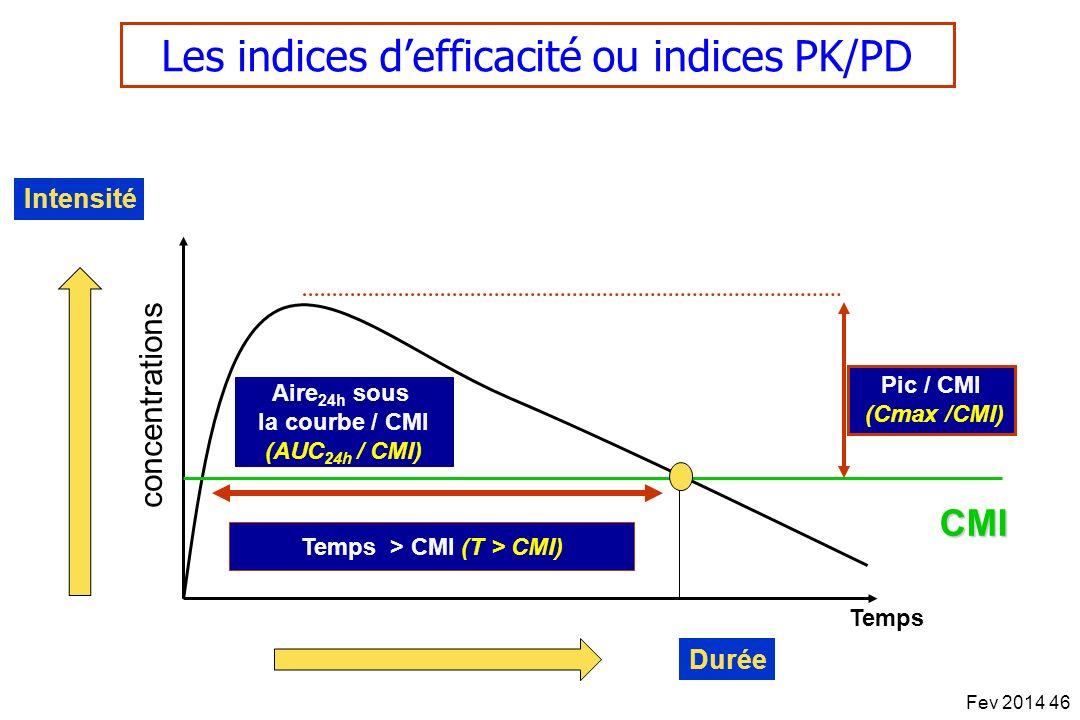concentrations Temps Temps > CMI (T > CMI) Pic / CMI (Cmax /CMI) Aire 24h sous la courbe / CMI (AUC 24h / CMI) CMI Fev 2014 46 Les indices defficacité