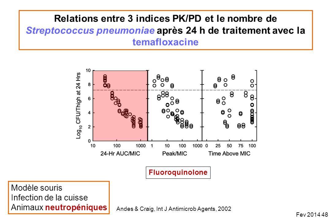 Relations entre 3 indices PK/PD et le nombre de Streptococcus pneumoniae après 24 h de traitement avec la temafloxacine Andes & Craig, Int J Antimicro
