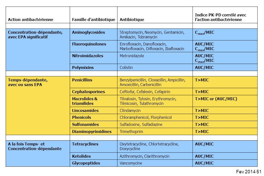 Action antibactérienneFamille dantibiotiqueAntibiotique Indice PK-PD corrélé avec laction antibactérienne Concentration-dépendante, avec EPA significa