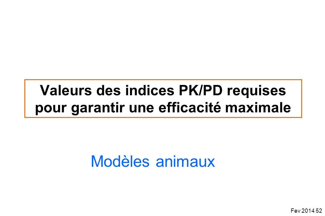 Valeurs des indices PK/PD requises pour garantir une efficacité maximale Modèles animaux Fev 2014 52