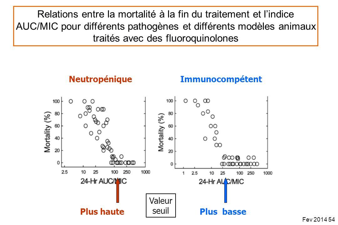 Relations entre la mortalité à la fin du traitement et lindice AUC/MIC pour différents pathogènes et différents modèles animaux traités avec des fluor
