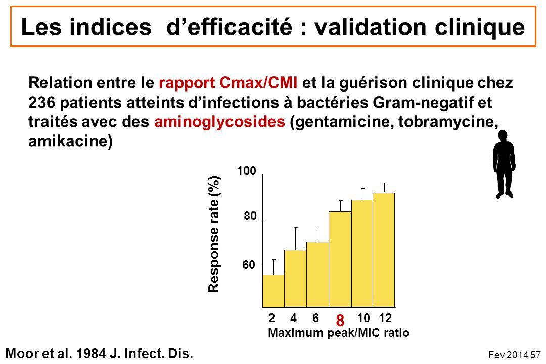 246 8 1012 60 80 100 Relation entre le rapport Cmax/CMI et la guérison clinique chez 236 patients atteints dinfections à bactéries Gram-negatif et tra