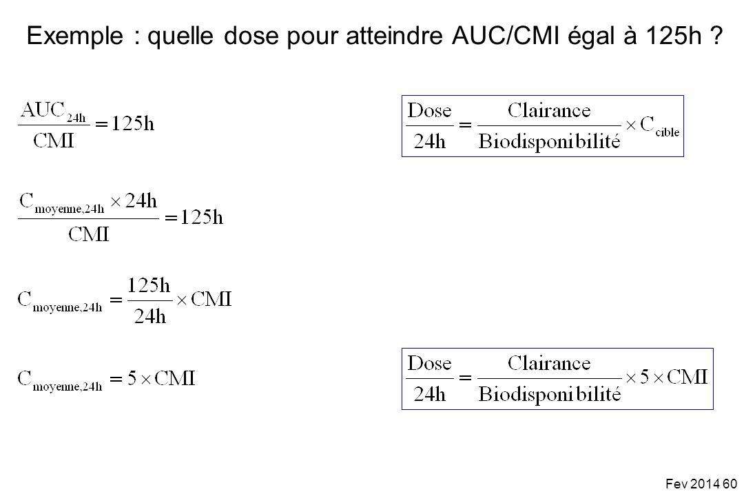 Exemple : quelle dose pour atteindre AUC/CMI égal à 125h ? Fev 2014 60