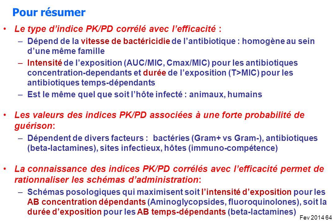 Pour résumer Les valeurs des indices PK/PD associées à une forte probabilité de guérison: –Dépendent de divers facteurs : bactéries (Gram+ vs Gram-),