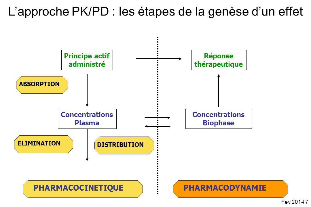 Infections pulmonaires (nosocomiales) traitées avec la ciprofloxacine en IV AUC/CMI fortement prédictif du % déradication bactérienne et de son délai dobtention AUC/CMI>125 : très fort % déradication AUC/CMI>250 : éradication obtenue dès le premier jour de traitement 100 50 0 4 812 Days after start of therapy % patients remaining culture positive Schentag Symposium, 1999 AUC/CMI < 125 AUC/CMI 125-250 AUC/CMI > 250 Les indices defficacité : validation clinique Fev 2014 58