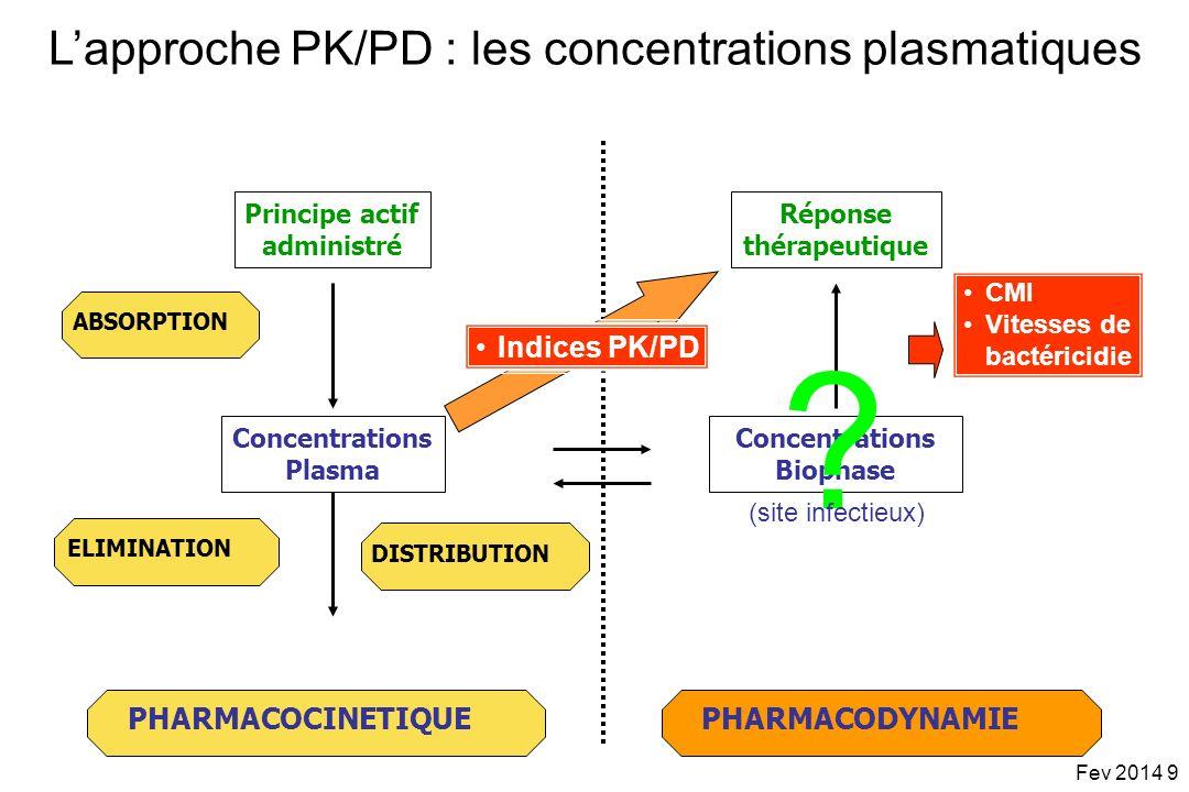 PHARMACODYNAMIEPHARMACOCINETIQUE ABSORPTION ELIMINATION DISTRIBUTION Concentrations Plasma Principe actif administré Réponse thérapeutique Concentrati