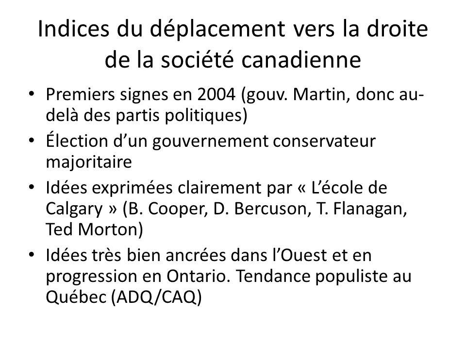 Indices du déplacement vers la droite de la société canadienne Premiers signes en 2004 (gouv.