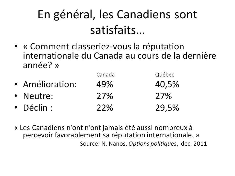En général, les Canadiens sont satisfaits… « Comment classeriez-vous la réputation internationale du Canada au cours de la dernière année.