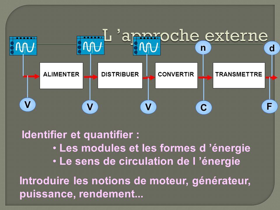 ALIMENTERCONVERTIRDISTRIBUERTRANSMETTRE V V V C n F d Identifier et quantifier : Les modules et les formes d énergie Le sens de circulation de l énergie Introduire les notions de moteur, générateur, puissance, rendement...