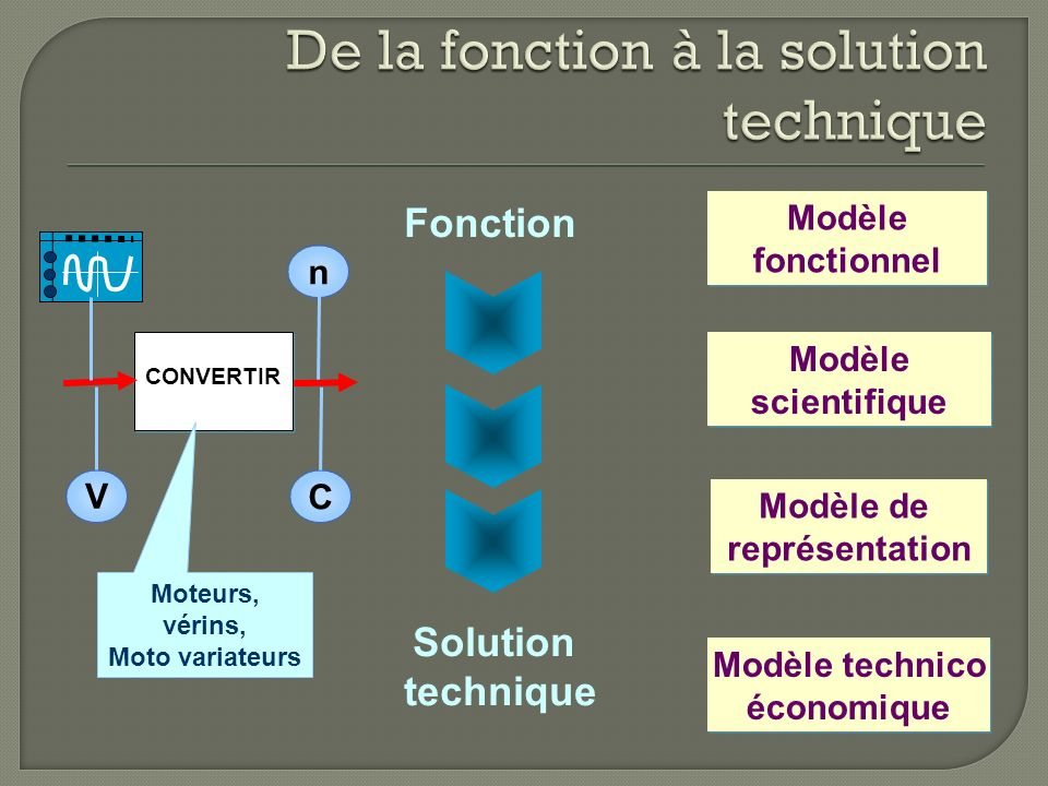 CONVERTIR V C n Fonction Solution technique Modèle fonctionnel Modèle fonctionnel Modèle scientifique Modèle scientifique Modèle de représentation Modèle de représentation Modèle technico économique Modèle technico économique Moteurs, vérins, Moto variateurs