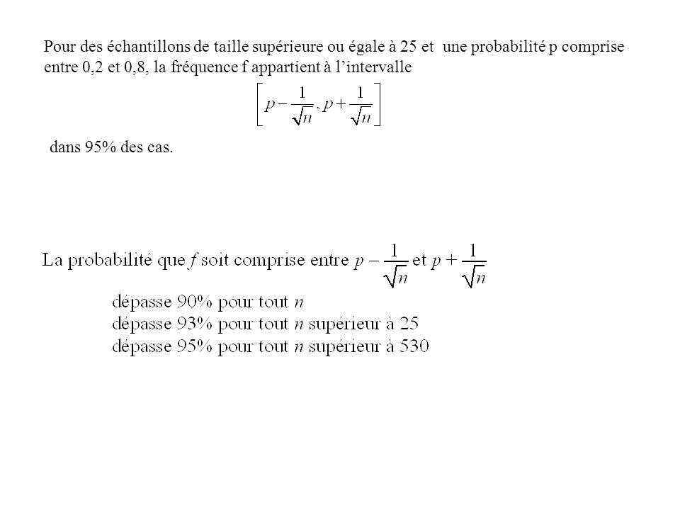 Pour des échantillons de taille supérieure ou égale à 25 et une probabilité p comprise entre 0,2 et 0,8, la fréquence f appartient à lintervalle dans