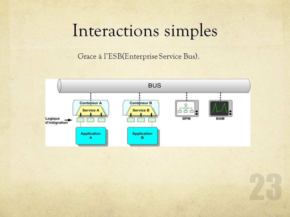 Interactions simples Grace à lESB(Enterprise Service Bus). 23