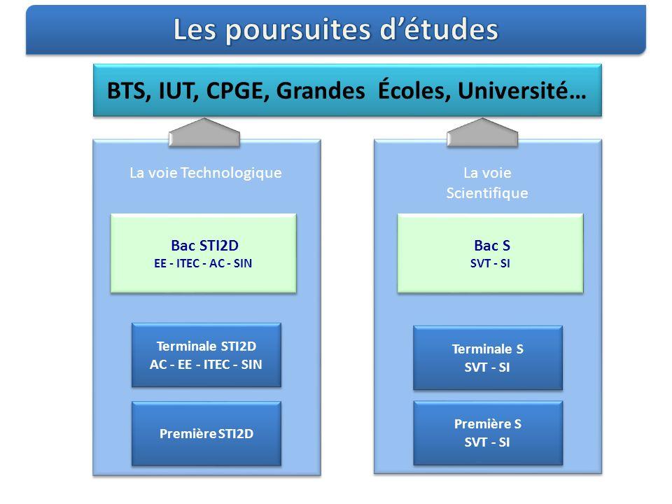 La voie Technologique Première STI2D Terminale STI2D AC - EE - ITEC - SIN Terminale STI2D AC - EE - ITEC - SIN Bac STI2D EE - ITEC - AC - SIN Bac STI2