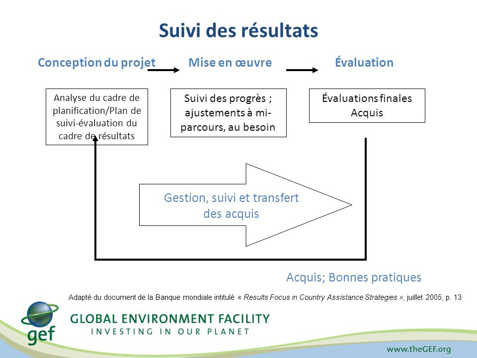 Suivi du portefeuille Suivi de tout léventail des interventions financées par le FEM Suivi par le Secrétariat du portefeuille global du FEM Effets positifs sur lenvironnement mondial résultats attendus