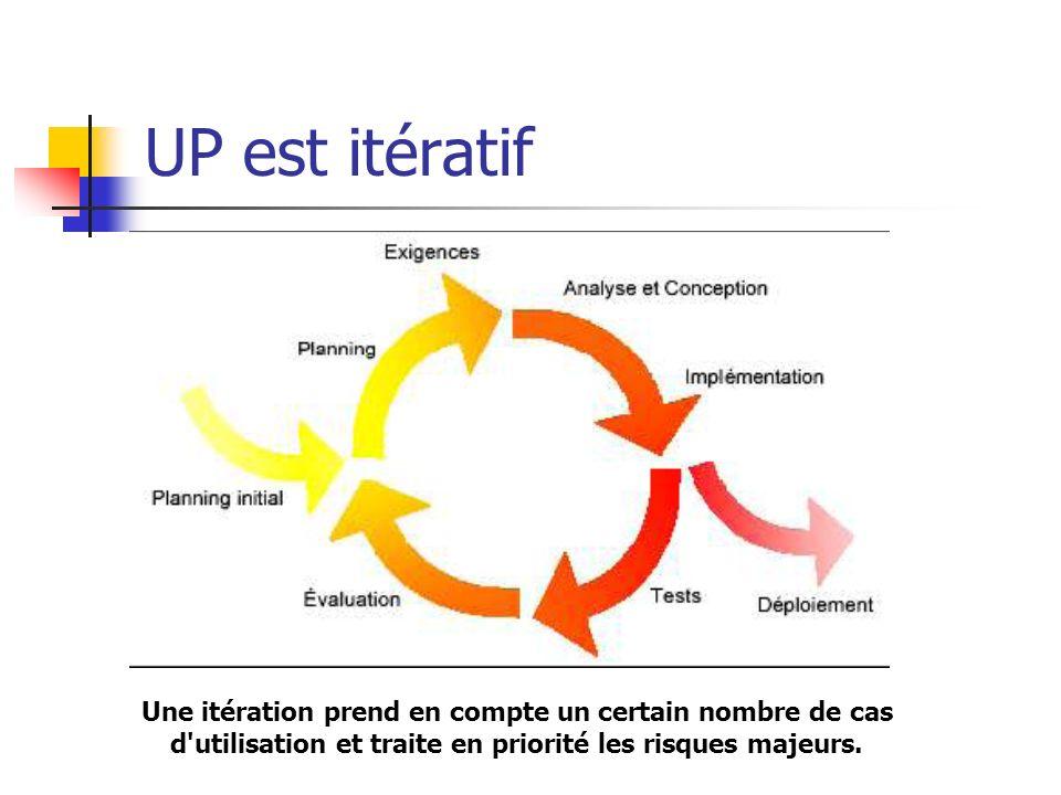 UP est itératif Une itération prend en compte un certain nombre de cas d'utilisation et traite en priorité les risques majeurs.