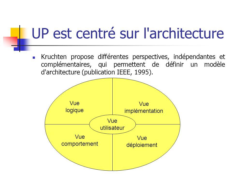 UP est centré sur l'architecture Kruchten propose différentes perspectives, indépendantes et complémentaires, qui permettent de définir un modèle d'ar