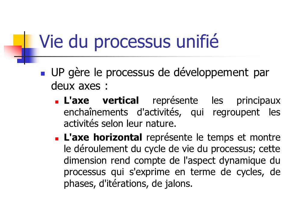 Vie du processus unifié UP gère le processus de développement par deux axes : L'axe vertical représente les principaux enchaînements d'activités, qui