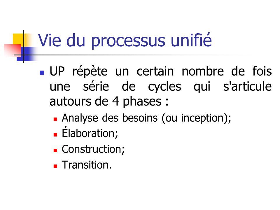 Vie du processus unifié UP répète un certain nombre de fois une série de cycles qui s'articule autours de 4 phases : Analyse des besoins (ou inception