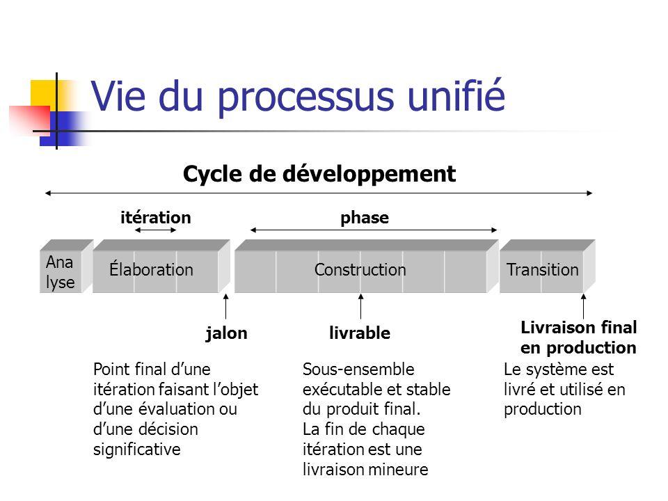 Cycle de développement itérationphase Ana lyse ÉlaborationConstructionTransition jalon Point final dune itération faisant lobjet dune évaluation ou du