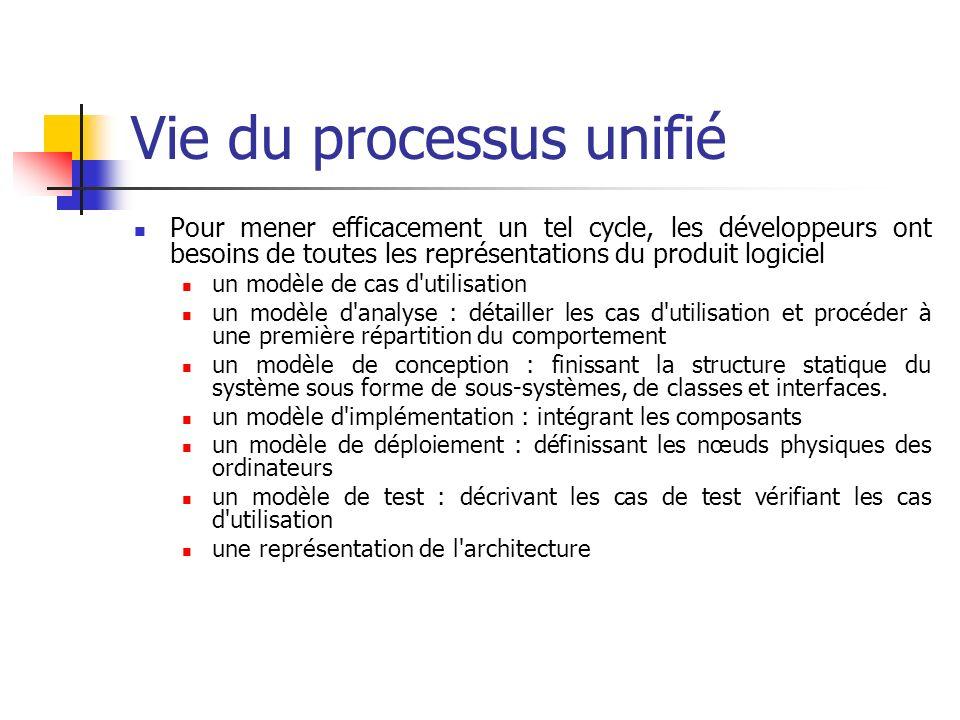 Vie du processus unifié Pour mener efficacement un tel cycle, les développeurs ont besoins de toutes les représentations du produit logiciel un modèle