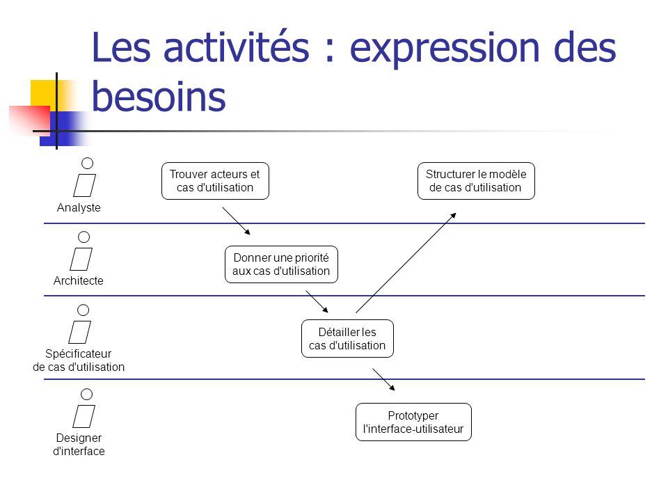 Les activités : expression des besoins AnalysteArchitecteSpécificateur de cas d'utilisation Designer d'interface Trouver acteurs et cas d'utilisation