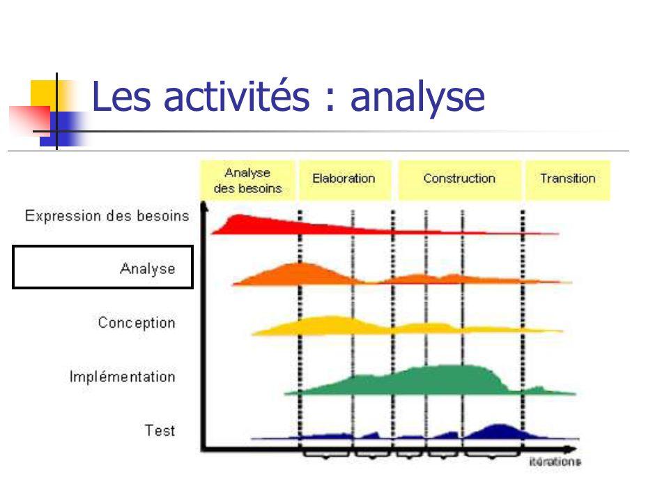 Les activités : analyse