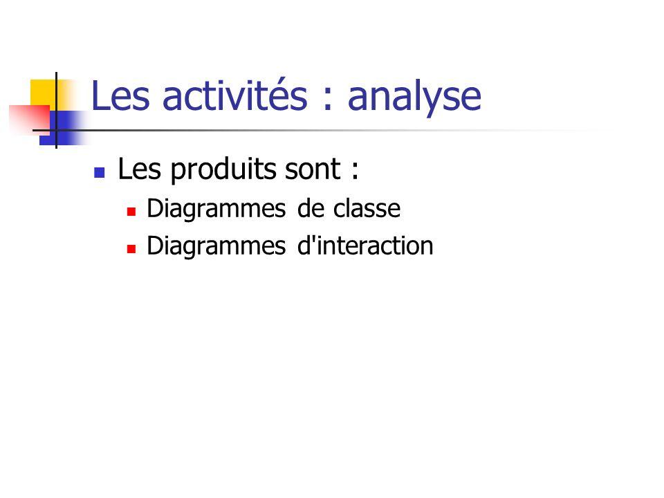 Les activités : analyse Les produits sont : Diagrammes de classe Diagrammes d'interaction