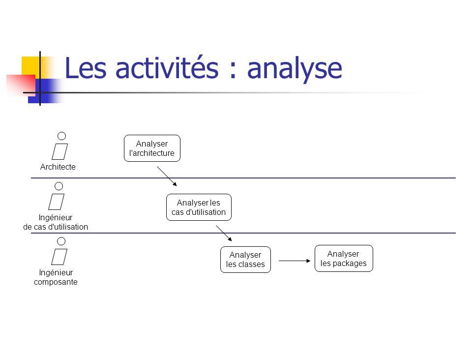Les activités : analyse ArchitecteIngénieur de cas d'utilisation Ingénieur composante Analyser l'architecture Analyser les cas d'utilisation Analyser