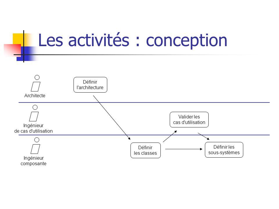 Les activités : conception ArchitecteIngénieur de cas d'utilisation Ingénieur composante Définir l'architecture Valider les cas d'utilisation Définir