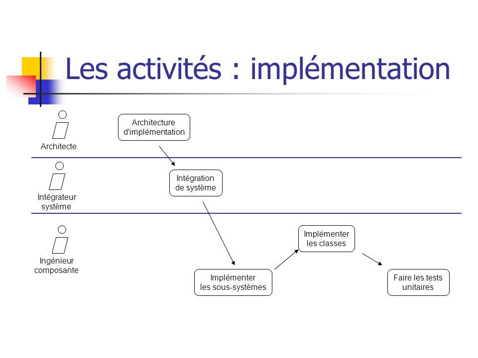 Les activités : implémentation ArchitecteIntégrateur système Ingénieur composante Architecture d'implémentation Intégration de système Implémenter les