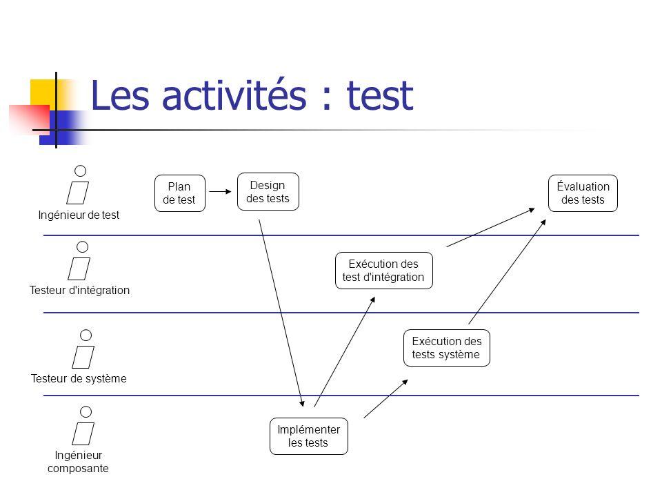 Les activités : test Testeur d'intégrationTesteur de système Plan de test Exécution des test d'intégration Implémenter les tests Exécution des tests s