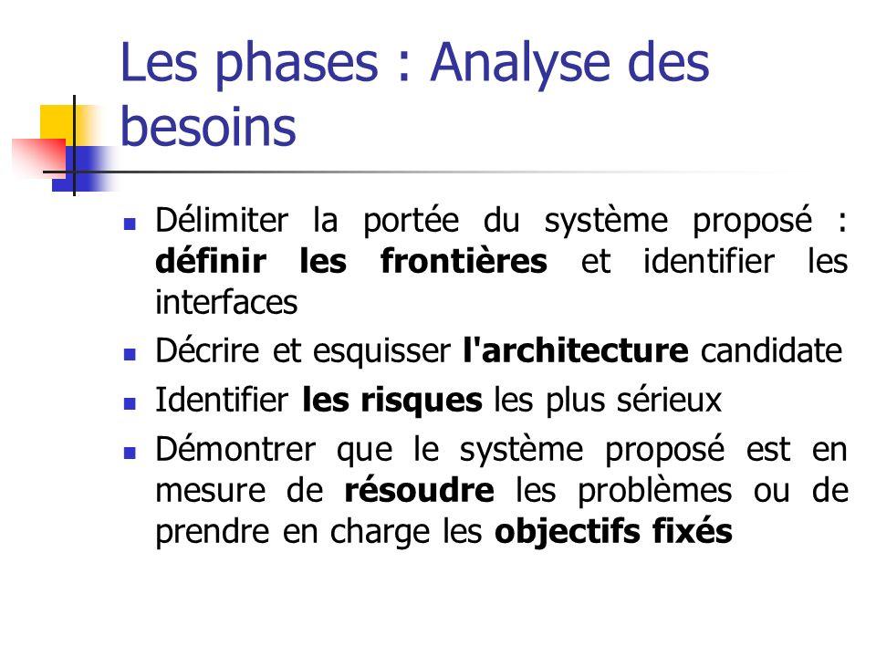 Les phases : Analyse des besoins Délimiter la portée du système proposé : définir les frontières et identifier les interfaces Décrire et esquisser l'a