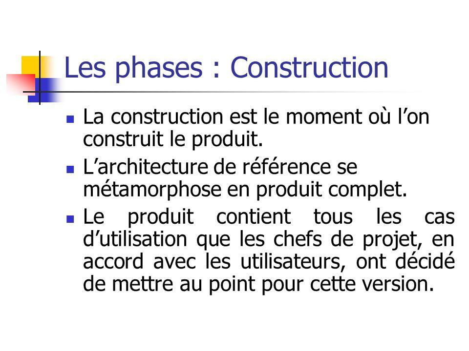 La construction est le moment où lon construit le produit. Larchitecture de référence se métamorphose en produit complet. Le produit contient tous les