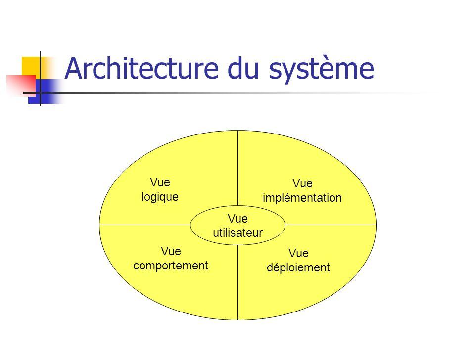 Architecture du système Vue utilisateur Vue logique Vue comportement Vue déploiement Vue implémentation
