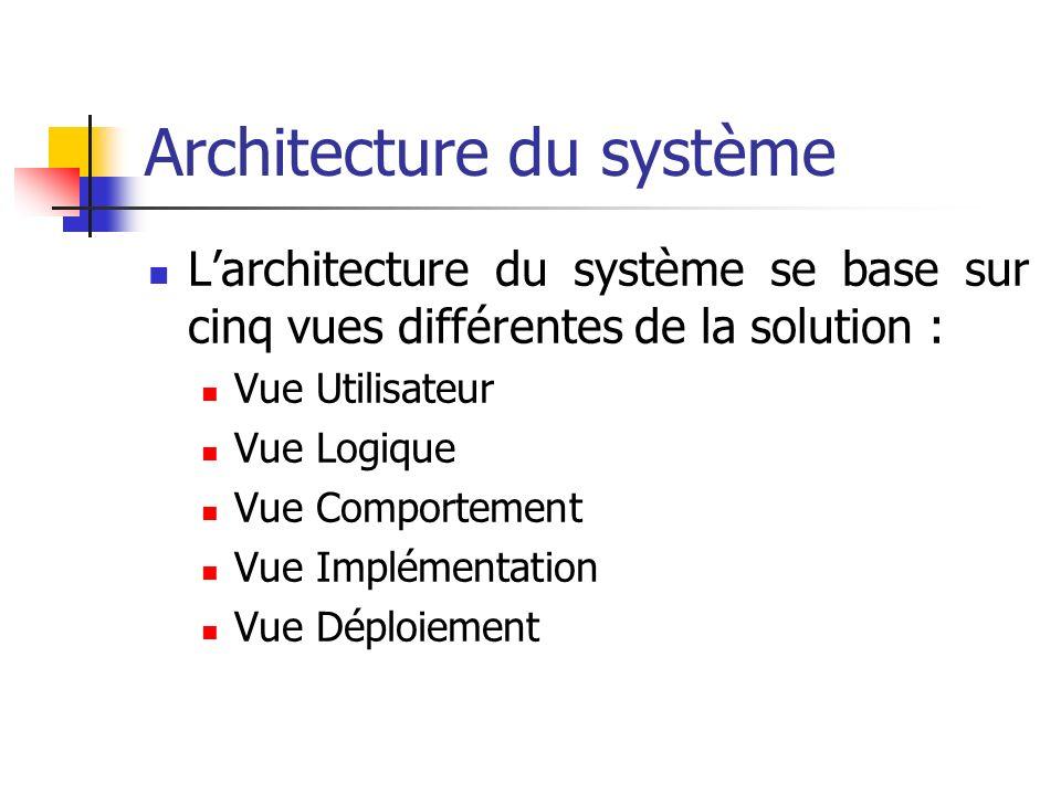 Architecture du système Larchitecture du système se base sur cinq vues différentes de la solution : Vue Utilisateur Vue Logique Vue Comportement Vue I