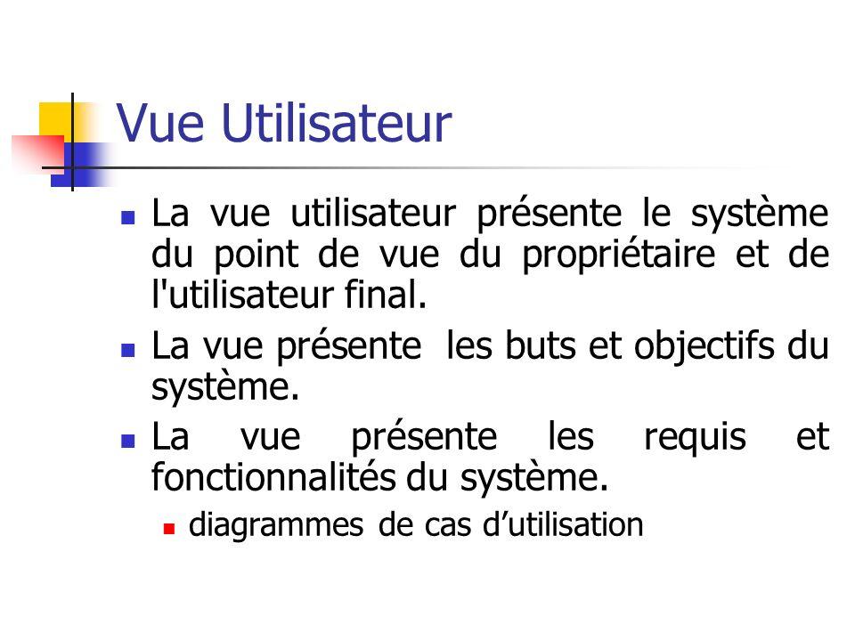Vue Utilisateur La vue utilisateur présente le système du point de vue du propriétaire et de l'utilisateur final. La vue présente les buts et objectif