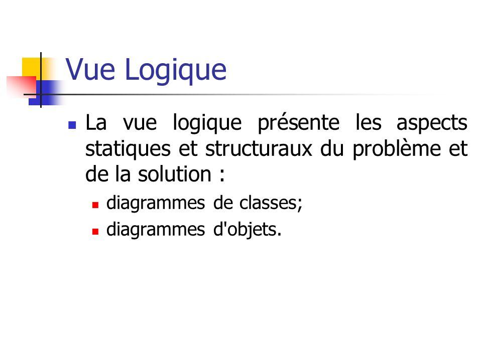 Vue Logique La vue logique présente les aspects statiques et structuraux du problème et de la solution : diagrammes de classes; diagrammes d'objets.