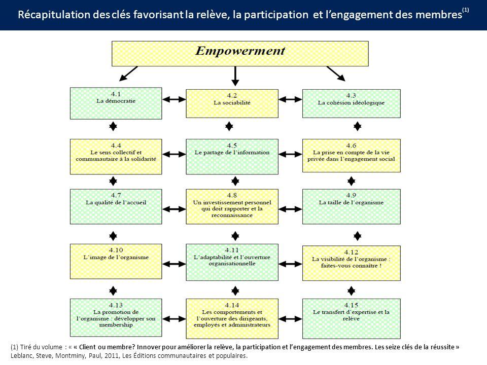 Récapitulation des clés favorisant la relève, la participation et lengagement des membres (1) (1) Tiré du volume : « « Client ou membre.