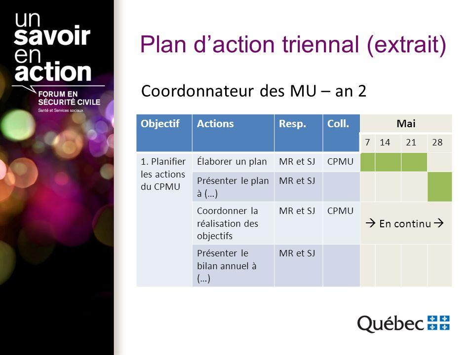 Plan daction triennal (extrait) Coordonnateur des MU – an 2 ObjectifActionsResp.Coll.Mai 7142128 1.