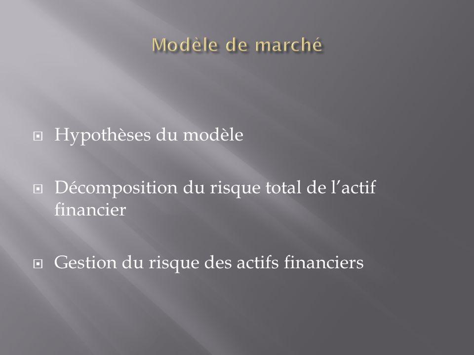Hypothèses du modèle Décomposition du risque total de lactif financier Gestion du risque des actifs financiers