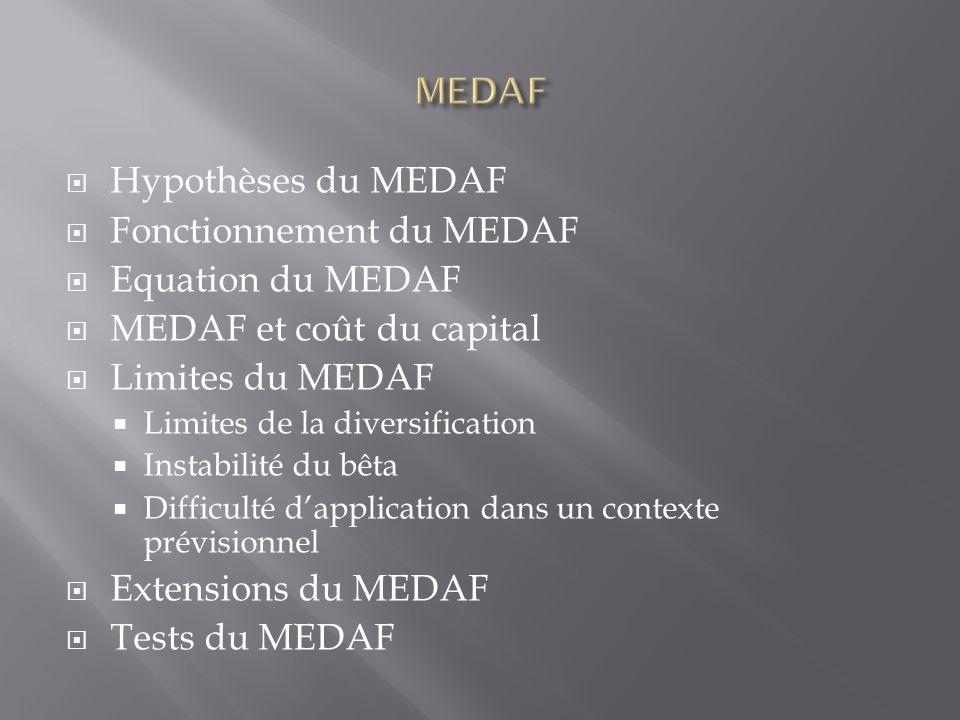 Hypothèses du MEDAF Fonctionnement du MEDAF Equation du MEDAF MEDAF et coût du capital Limites du MEDAF Limites de la diversification Instabilité du b